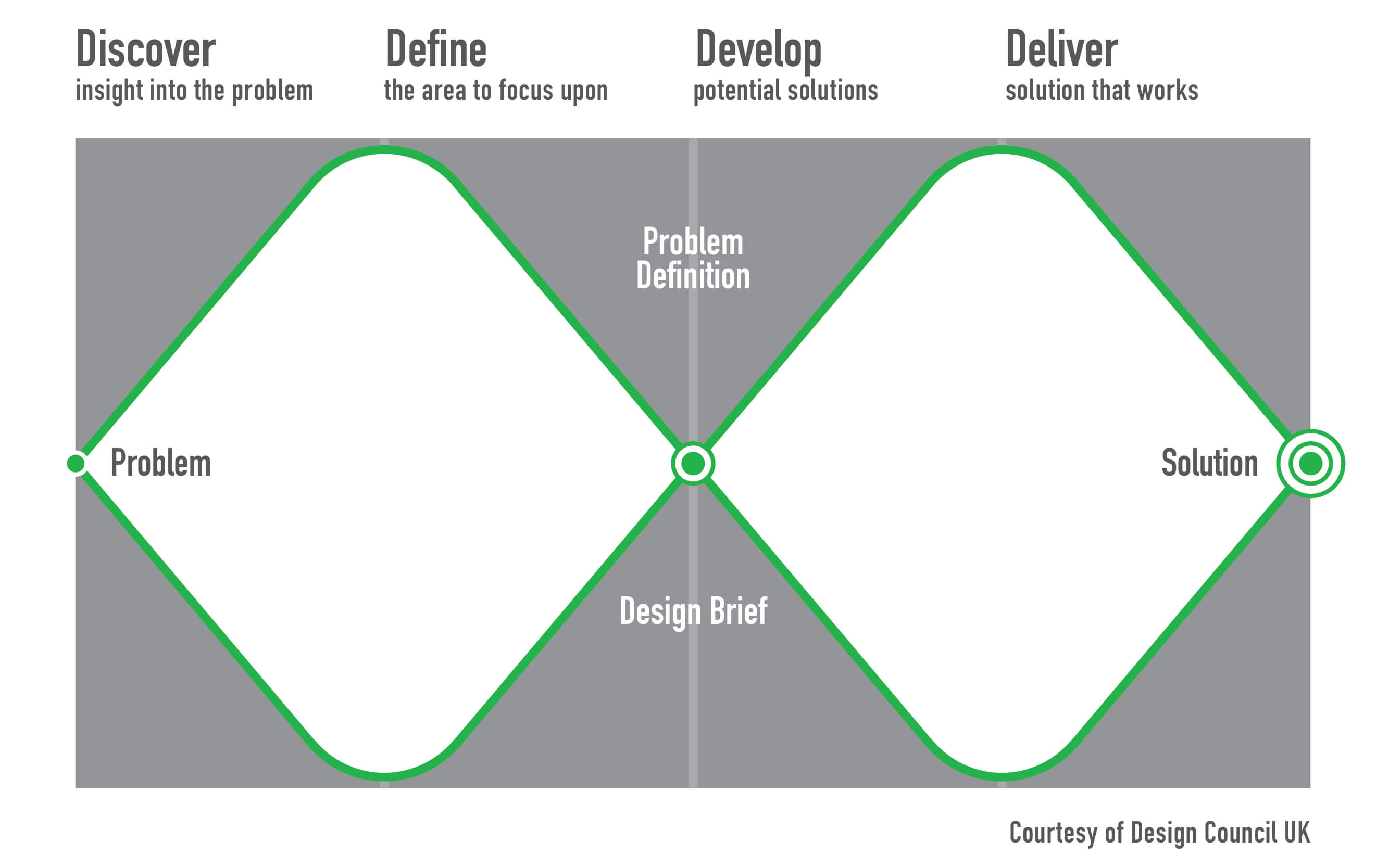 Design Council Planning Graphic